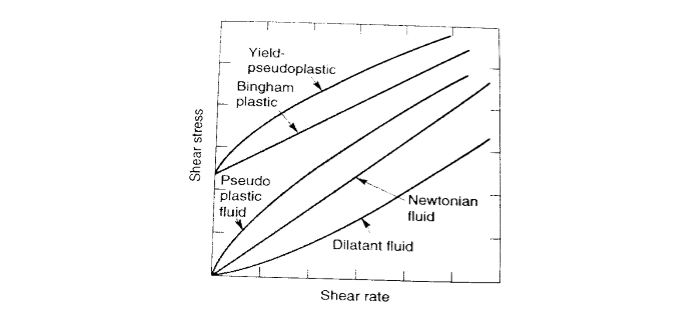 آموزش مکانیک سیالات غیر نیوتنی